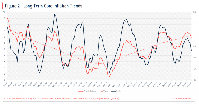 Turkey - Core Inflation Trends