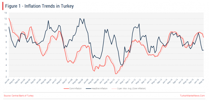 Turkey - Headline and Core Inflation