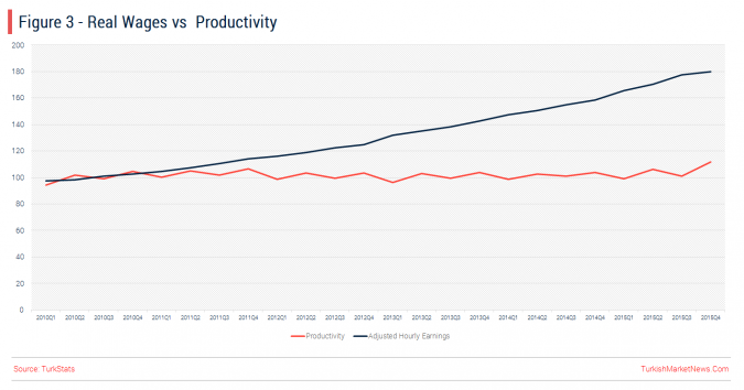 Turkey - Real Wages and Producivity