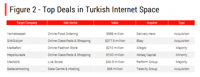 Turkey Top Web Deals