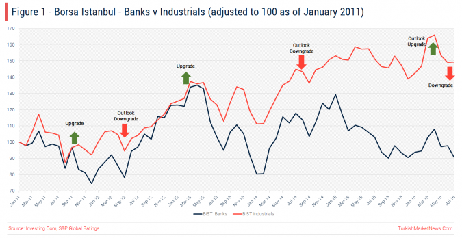 Turkish Stocks - Banks v Industrials - Reaction to S&P Rate Decisions