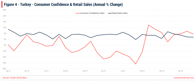 Turkey - Consumer Confidence Retail Sales - June 2016