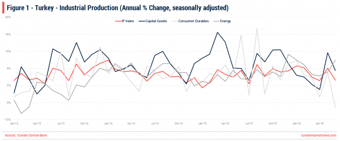 Turkey - Industrial Production - June 2016