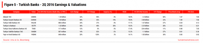 Turkish Banks - 2Q Earnings and Valuations