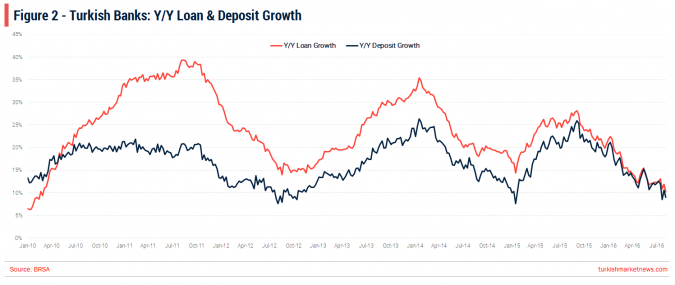 Turkish Banks - Loan and Deposit Growth