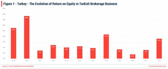 Turkey - Brokerage Industry Trends 1