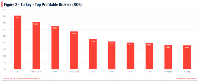Turkey - Brokerage Industry Trends 2