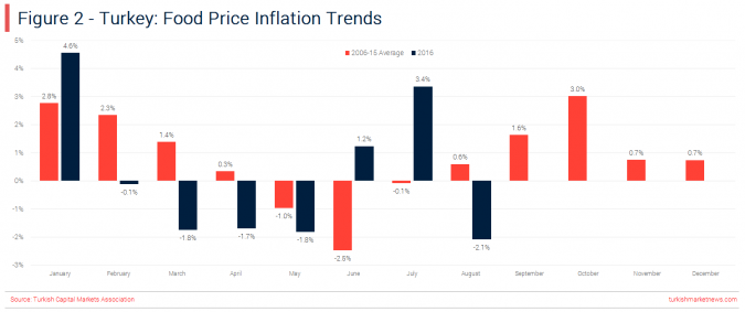 Turkey - Food Inflation Trends