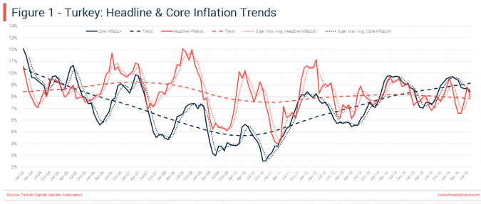 Turkey - Headline Core Inflation Trends