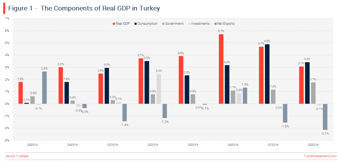 turkey-q2-gdp-components-performance