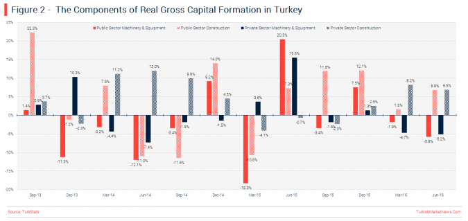 turkey-q2-gdp-investment-expenditures