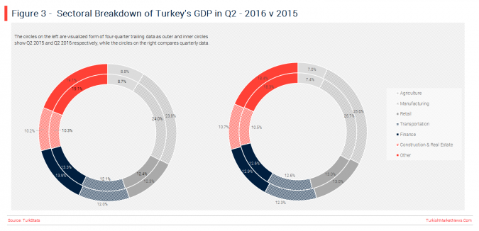 turkey-q2-gdp-sectoral-breakdown
