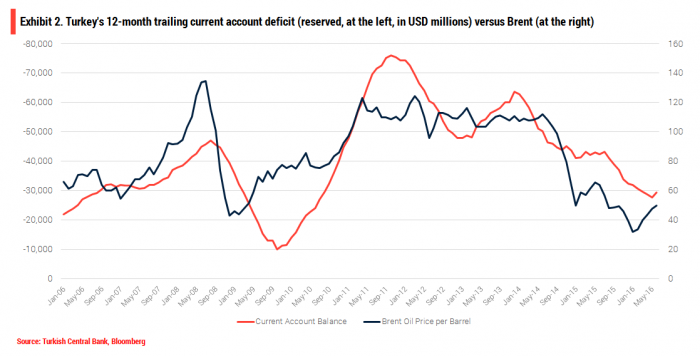 turkey-current-account-balance-and-oil-prices