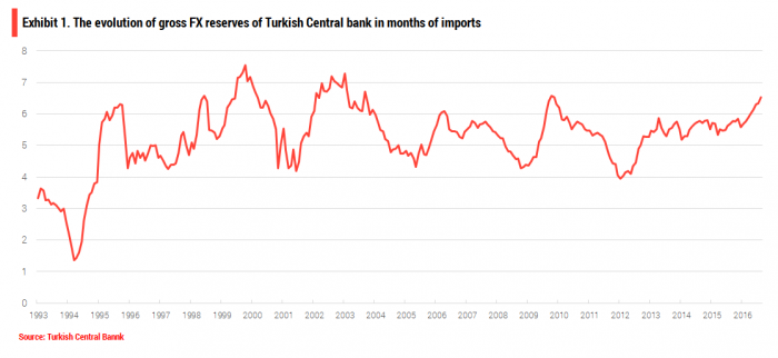 turkey-fx-reserves-in-months-of-imports