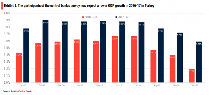 turkey-growth-expectations