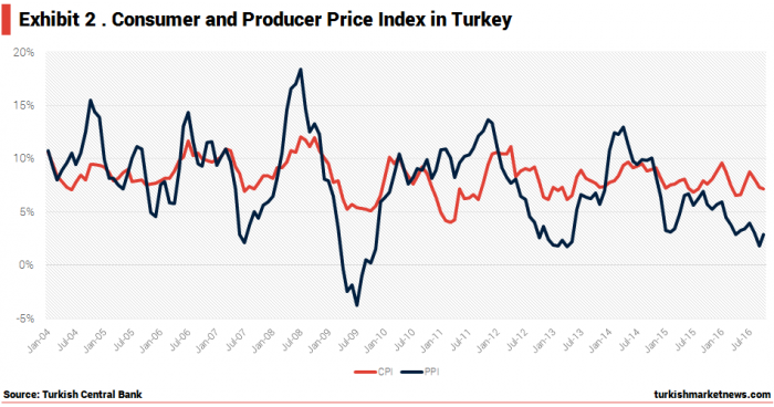 turkey-consumer-and-produces-prices-index