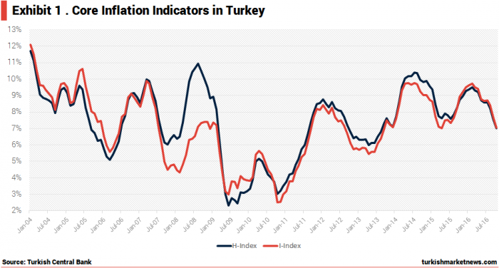 turkey-core-inflation-indicators