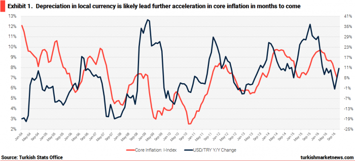 turkey-core-inflation-lira-depreciation-fx-pass-through