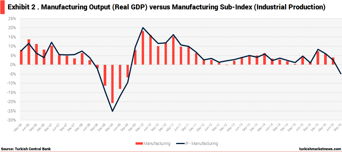 September Industrial Production: Stating GDP Contraction