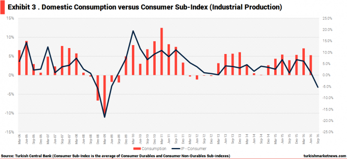 turkey-real-domestic-consumption-v-consumer-related-industrial-production