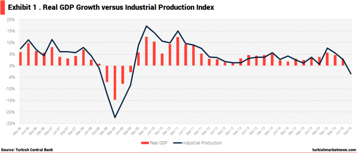 turkey-real-gdp-growth-v-industrial-production-index