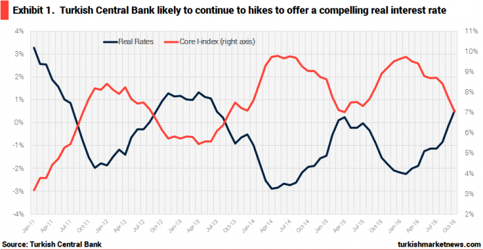turkey-real-interest-rate-and-core-inflation