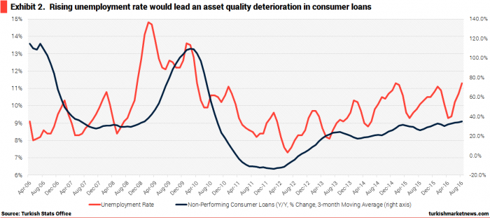 turkey-unemployment-and-asset-quality