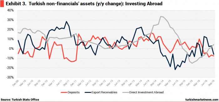turkey-non-financial-sector-fx-assets