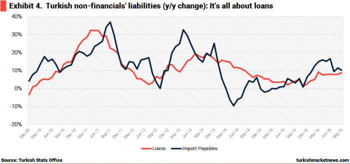 turkey-non-financial-sector-fx-liabilities
